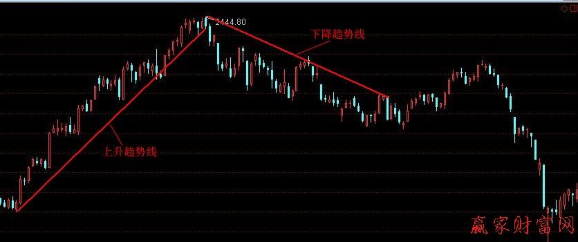 股票上升趋势线_利用趋势线判断个股买点__赢家财富网