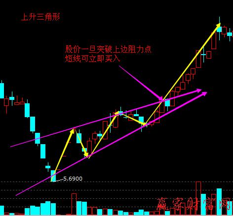 股票买入上涨方法:上升三角形形态