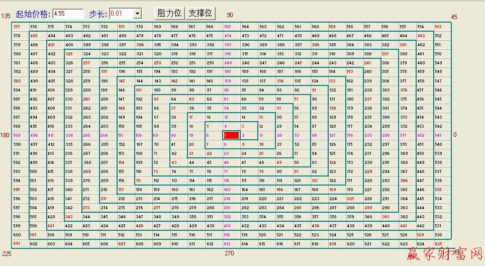 正方形四等分的方法图-恩四方形图解:图形中用红色和粉红色标示的位置就是重要的时间