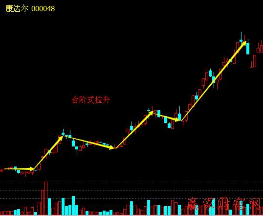 台阶式拉升股价策略和买卖策略、案例分析