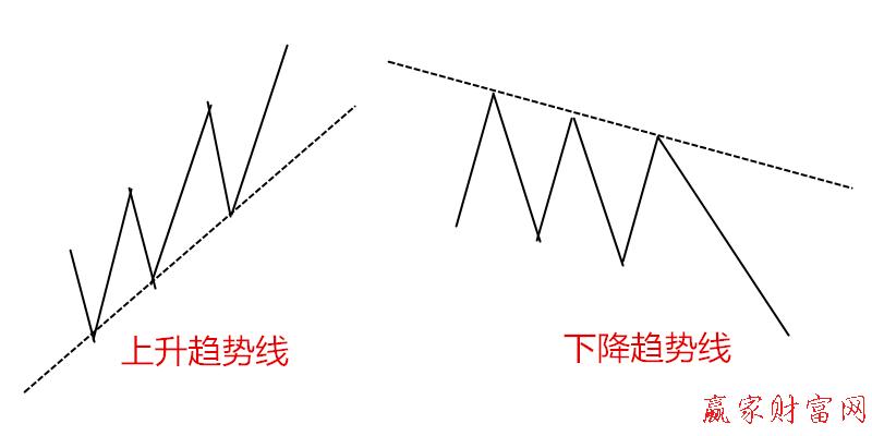 道氏理论及趋势线的实战运用1