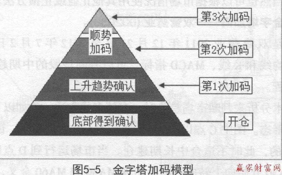 ③金字塔加码模式的后期资金管理