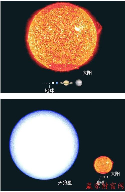 地球与太阳相比