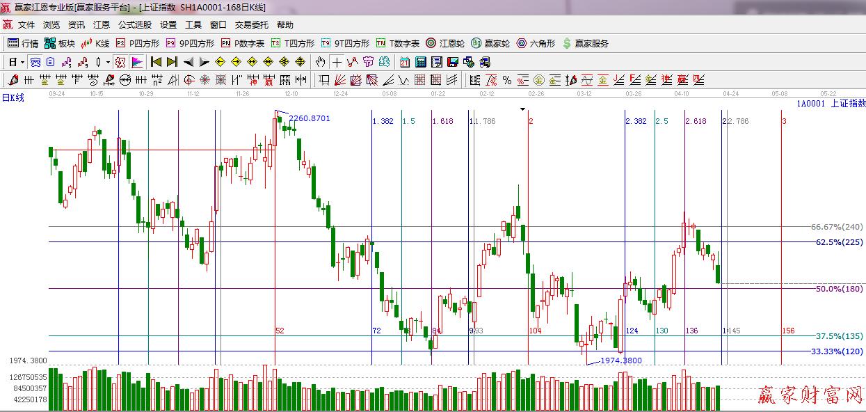 江恩看盘—2014年04月22日大势分析 波段百分比