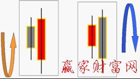 "k线中""阳包阴""与""阴包阳""形态是什么?"