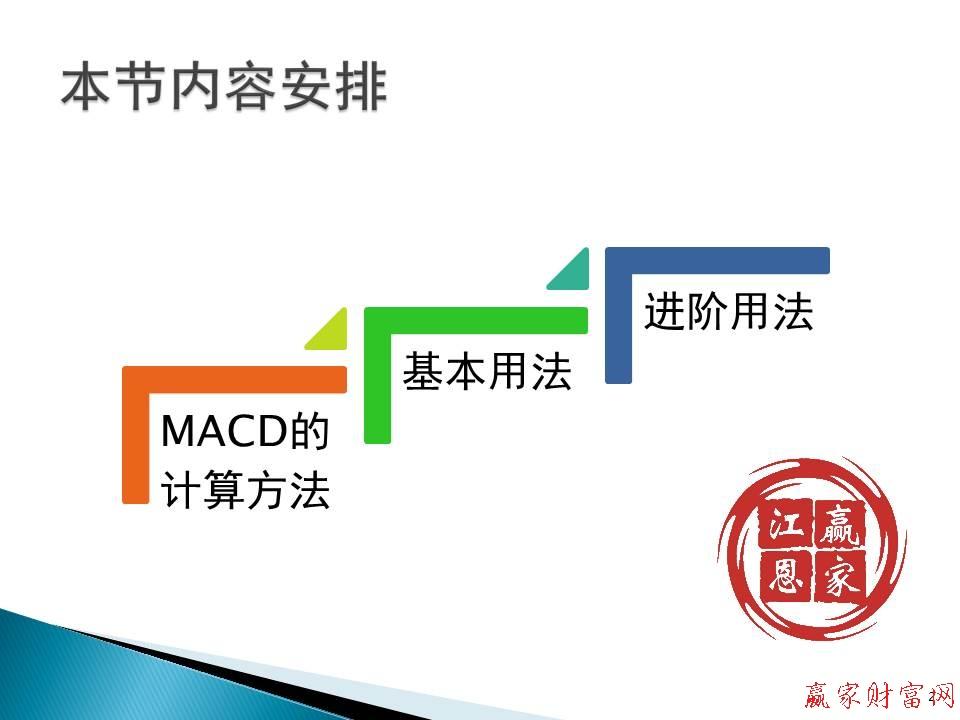 macd指标详解目录