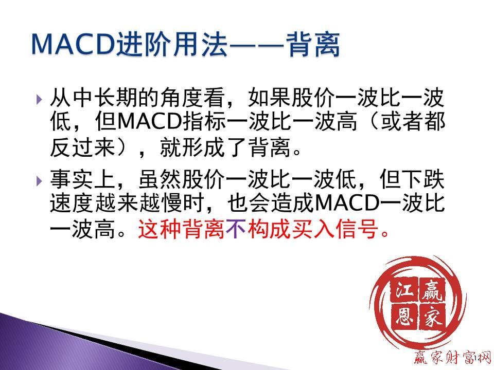 MACD进阶用法——背离