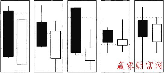 阴阳交叉线形态分析