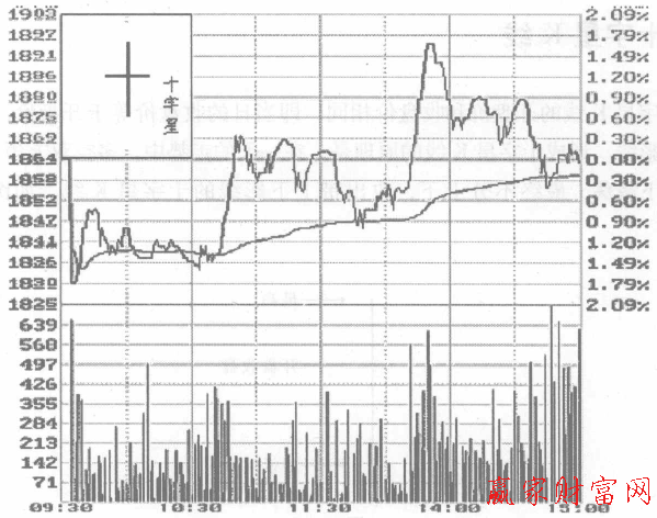 股票投資 k線入門 k線圖解 > 正文     如果這種十字星k線出現在波段