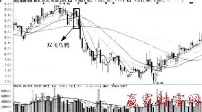 股票投资 k线入门 k线图解 > 正文     双飞乌鸦指的是在股价高位连接