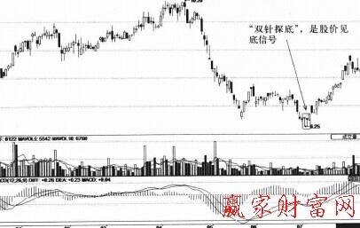 股价开始重新走入上升趋势,因此这种技术形态作为见底信号准确率还是