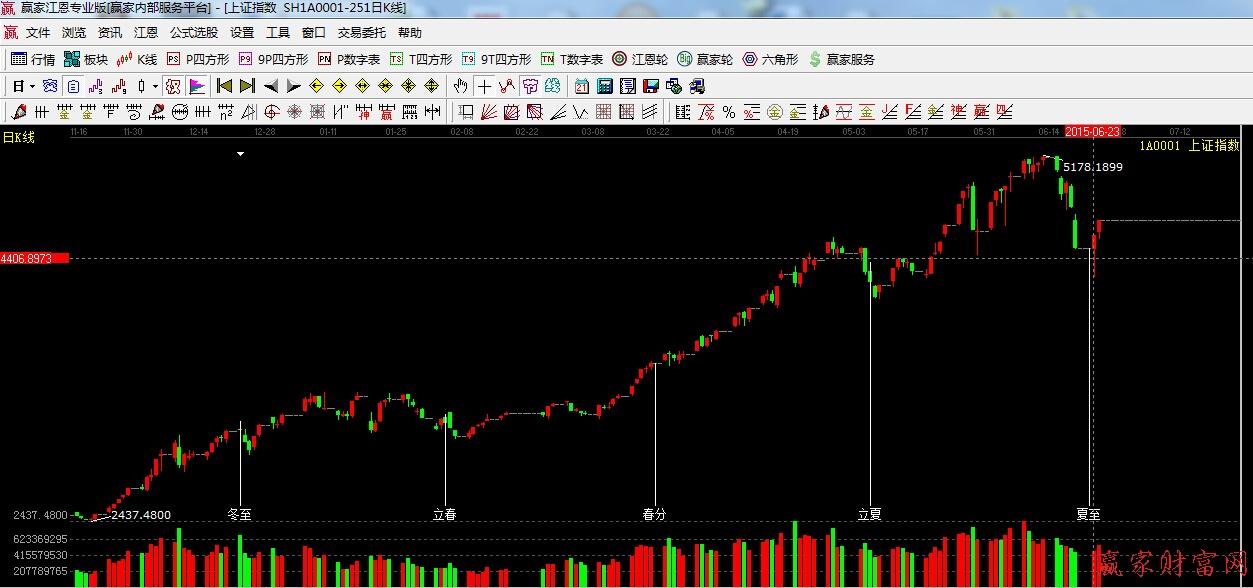 24节气夏至 股市中的反应 知历史 预未来