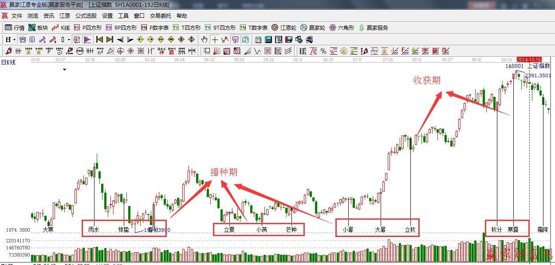 江恩理论与24节气对金融投资市场影响