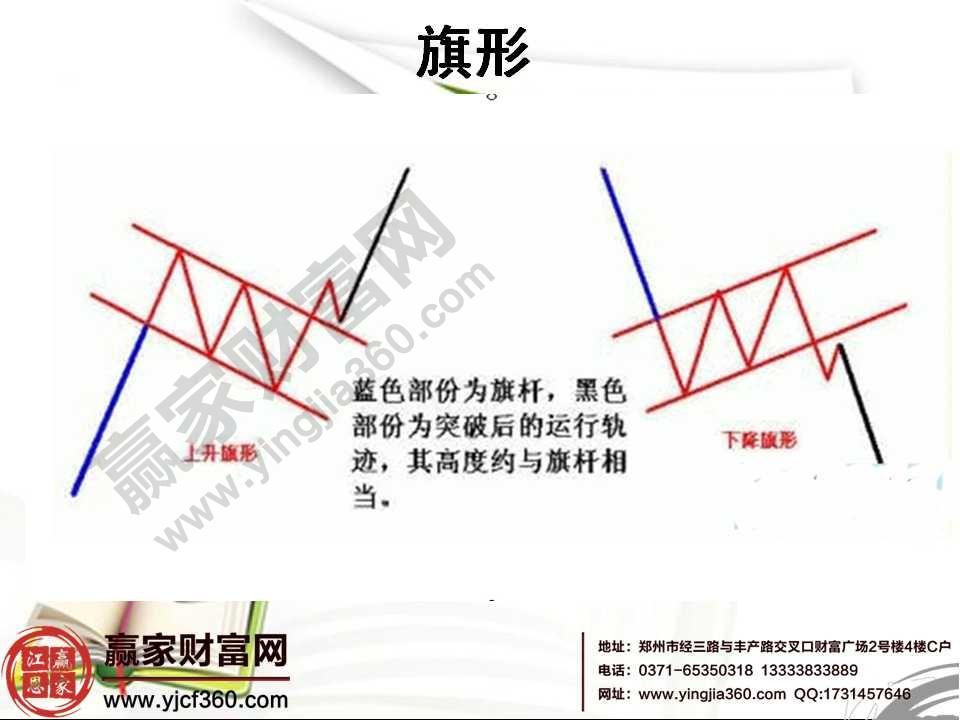 k线形态分析