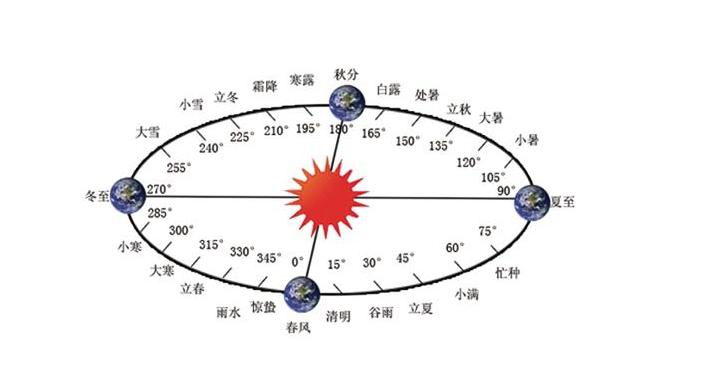 江恩如何利用自然界循环分析时间周期