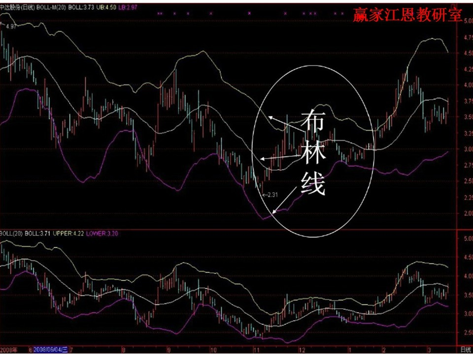 股票boll指标使用技巧