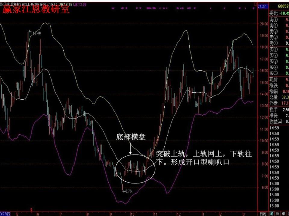 股票boll指标使用技巧 boll指标详解图解