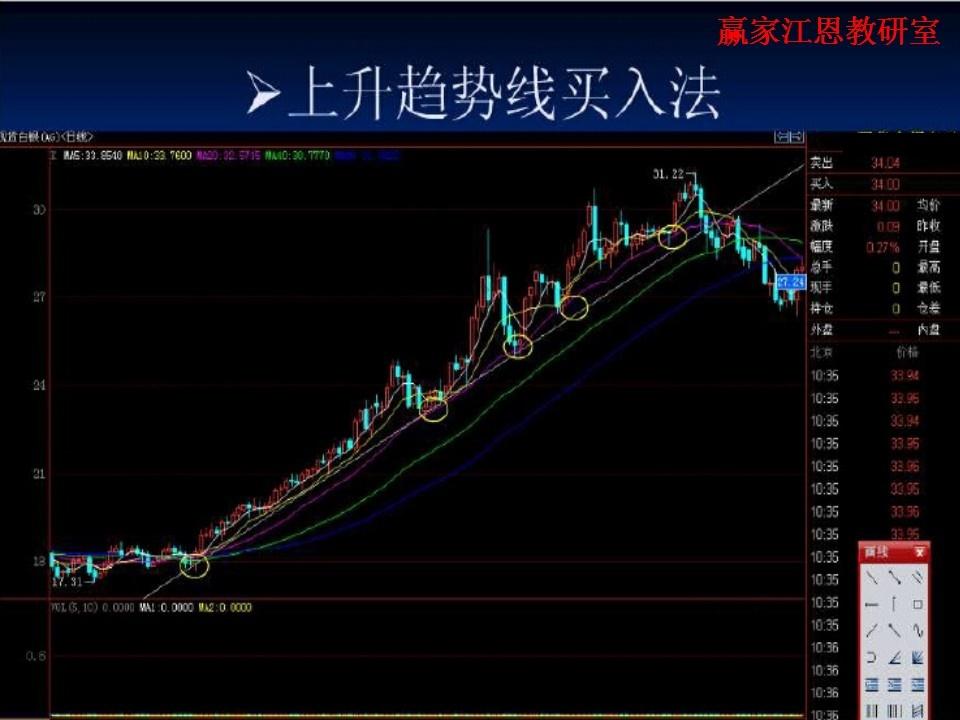 怎样买股票涨停结构战法股票涨停结构战法选股(5)