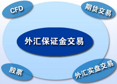 外汇实盘交易-外汇交易入门2 – 什么是外汇交易?