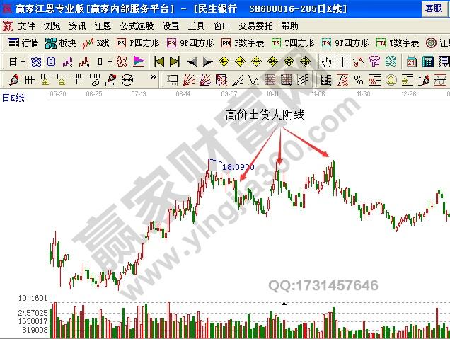 民生银行(600016)的日K线图