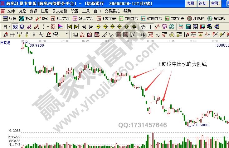 招商银行(600036)的日K线图