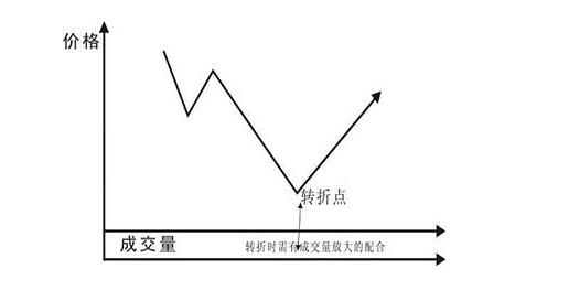 V形底反转形态
