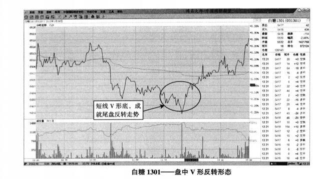 白糖期货1301走势图