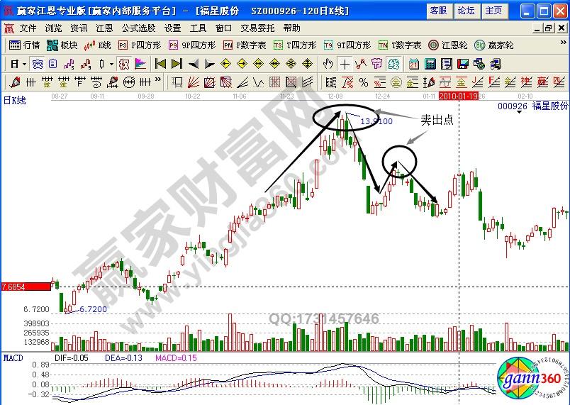 福星股份000926双顶形态卖出技巧