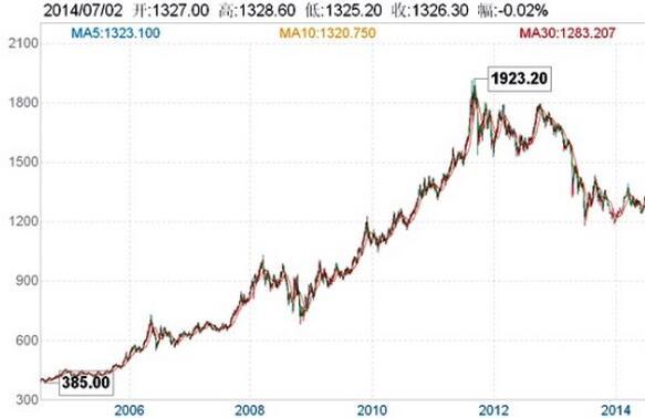 黄金价格波动风险有哪些