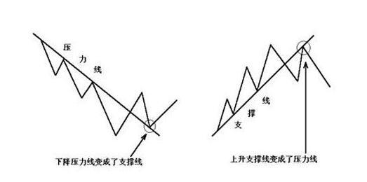 股票上升趋势线_什么是趋势线 股票趋势线怎么画__赢家财富网
