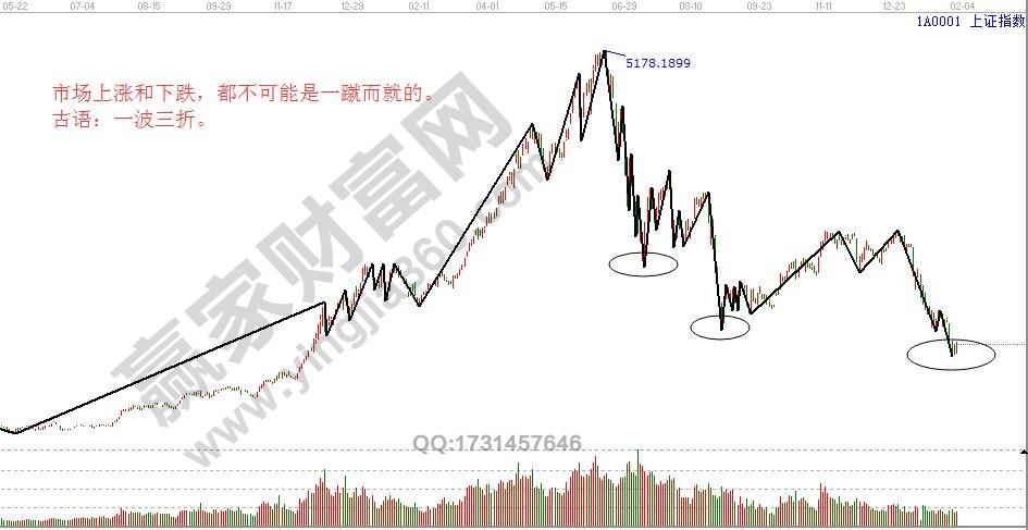 市场分段运动