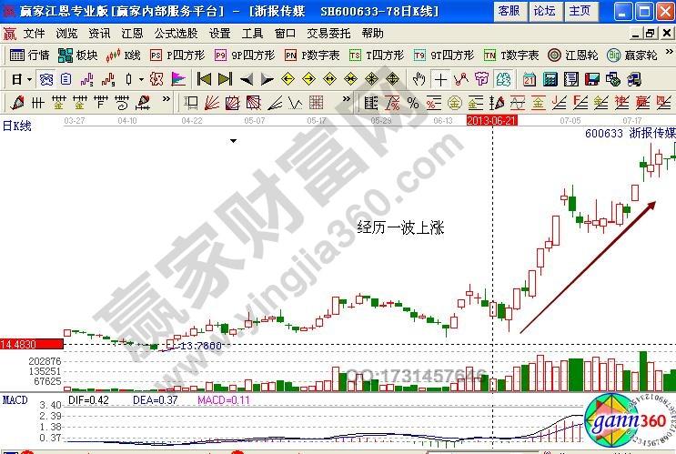 「K」股市回落再涨型K线形态实例解析