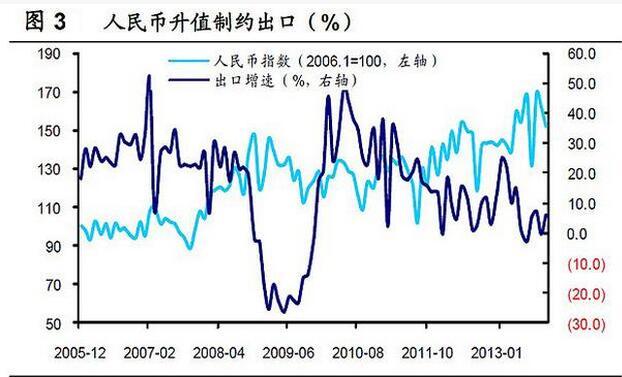 人民币升值会影响到出口.jpg