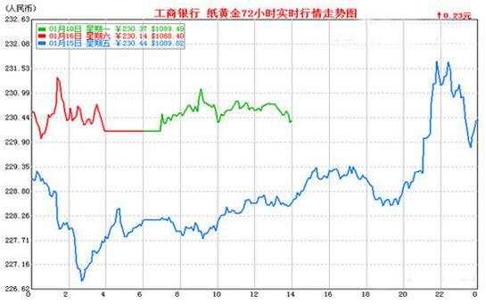 中国工商银行纸黄金走势图.jpg