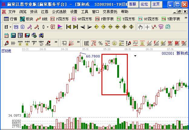 图1 新和成K线和成交量走势图   新和成在2008年6月初,连续两个交易日跳空低开,此时应该杀跌卖出,否则将要承受更大的损失,如图1所示。(文章来自赢家财富网http://www.yingjia360.com)   (2)高位出现黄昏十字星。某股在连续上涨之后在高位出现十字星,并且有较大的成交量,这种情况应该杀跌出局。因为出现黄昏之星时,说明上方已有相当多的套牢筹码,新一轮下跌将要开始。因此,出现这类情况时短线投资者应该尽快杀跌出局,离场观望。   上港集团在2010年初,经历一波上涨行情后,在1月2