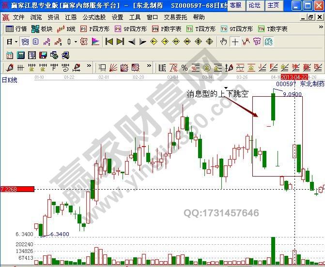 东北制药股票实战分析