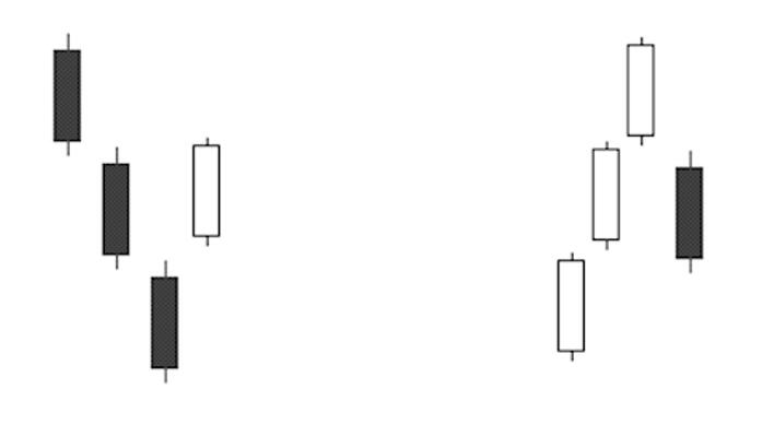 在经典k线组合图解中我们讲述了实战应用的方法技巧