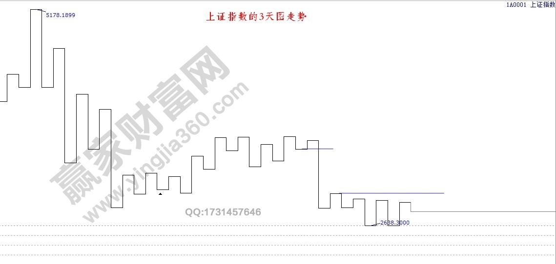 上证指数的江恩三天图.jpg