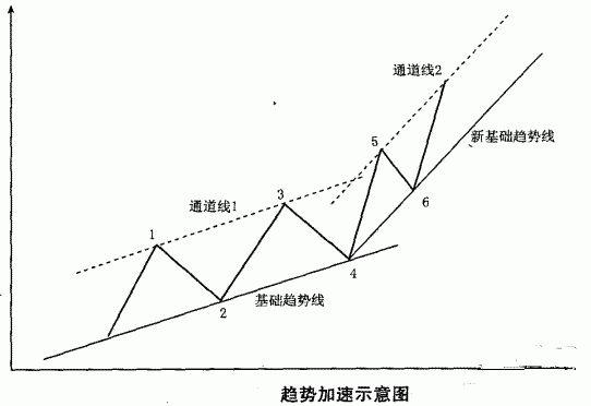 股票上升趋势线_有关股票突破上升趋势的通道线分析__赢家财富网