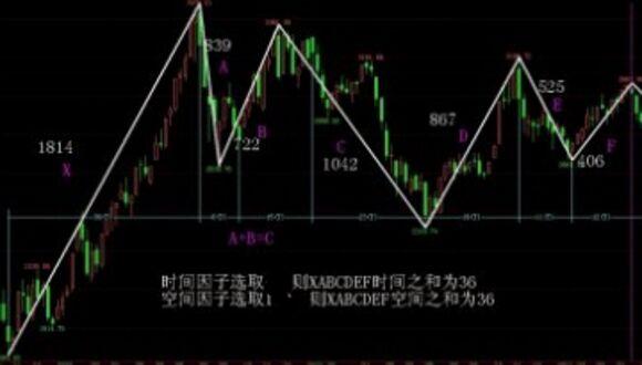 这是一种在实战中可用的战法,从这个图中我们可以看到一个等式的关系,那就是:   股市和个股结构趋势公式=中枢(大小,距离)*黄金分割*涨跌动力(基本趋势+被动认知+效应人数)   注意:有中枢的地方,黄金分割为1,没有中枢的地方黄金分割!所以下跌中只看中枢!   那么这个战法的步奏是怎么样的呢?