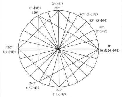 江恩周期理论之最小循环