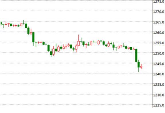 黄金价格走势分析