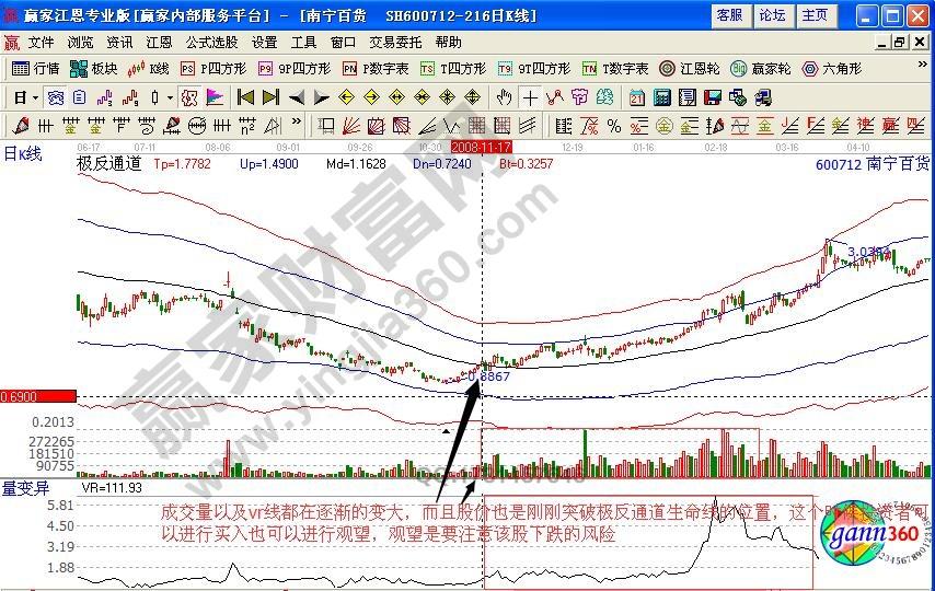 南宁百货600712成交量分析