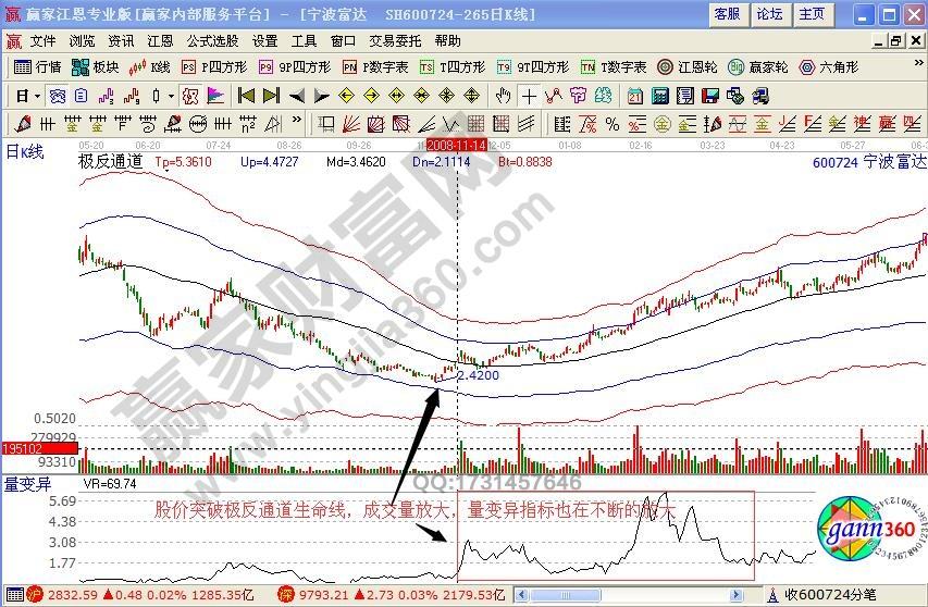 宁波富达600724赢家江恩软件