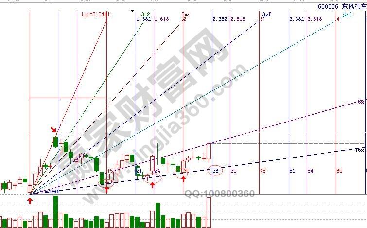 东风汽车角度线和时间分析图.jpg