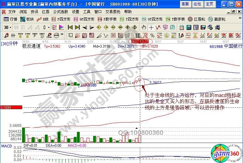 中国银行30分钟走势图