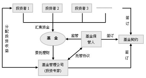 投资基金运作流程