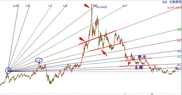 伦敦银现的上升江恩角度线.jpg
