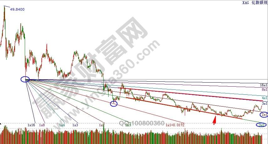 伦敦银现的下降江恩角度线.jpg