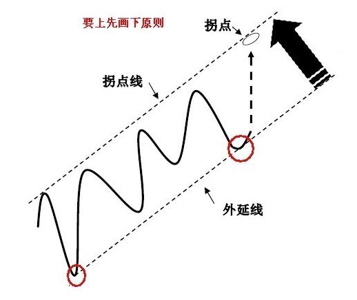 拐点线的画法